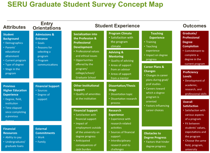 Attributes; Entry Orientations; Student Experience; Outcomes
