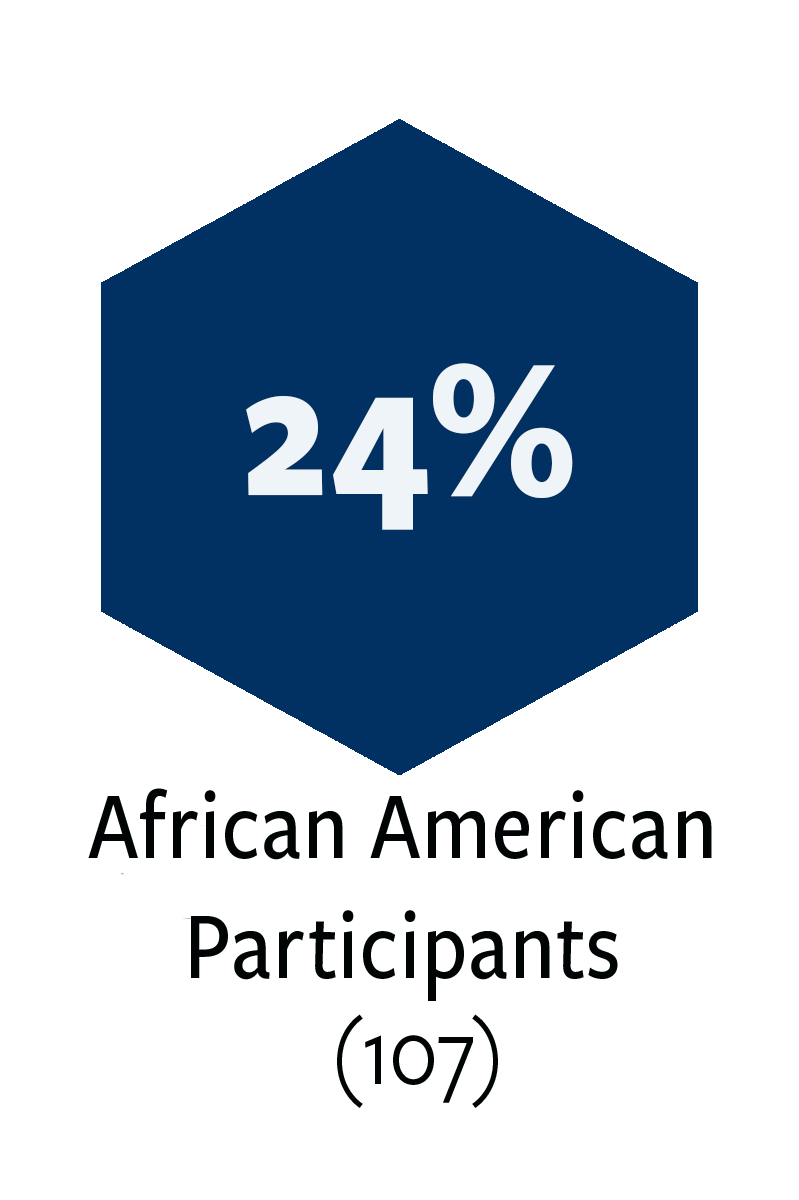 107 African American participants