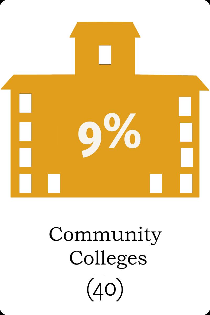 40 community colleges