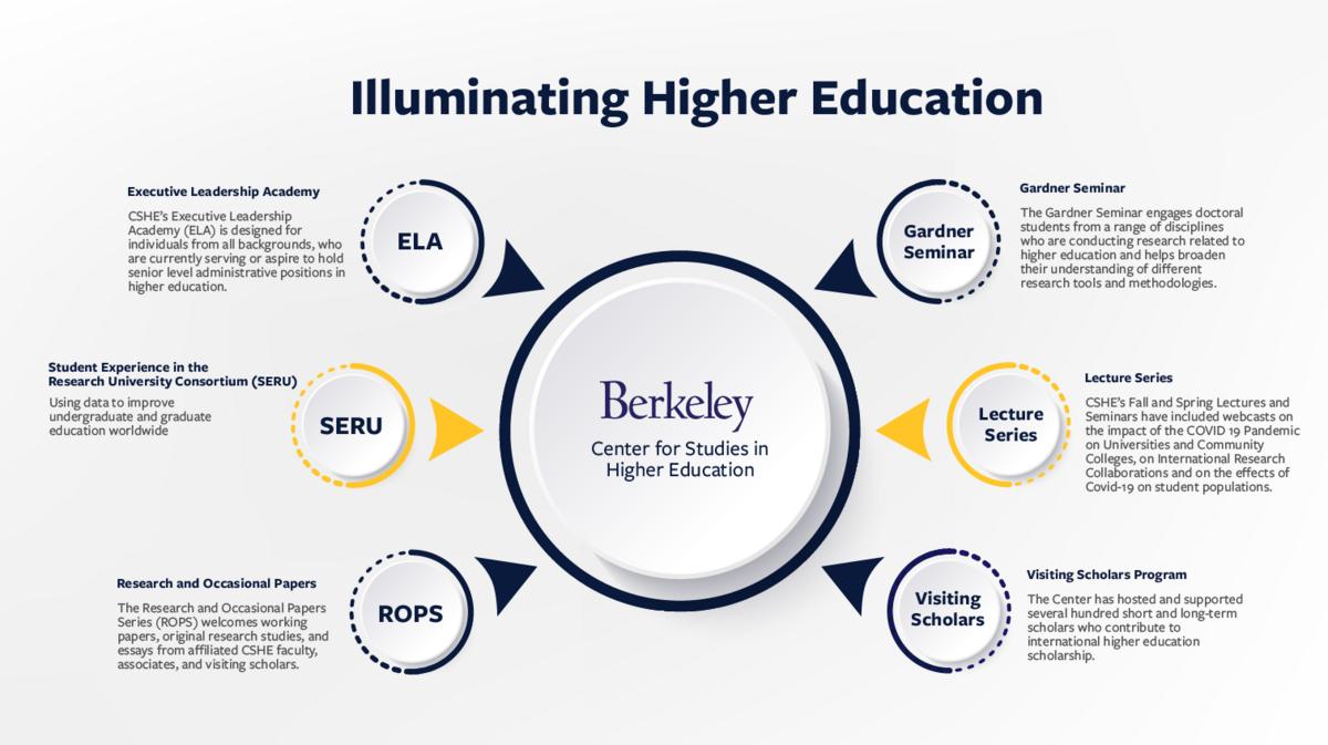 CSHE Programs Infographic