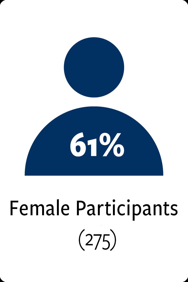 275 female participants