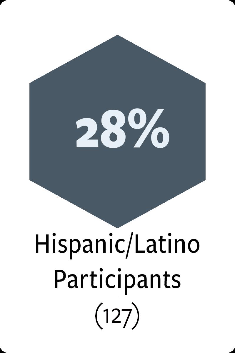 127 hispanic/latino participants