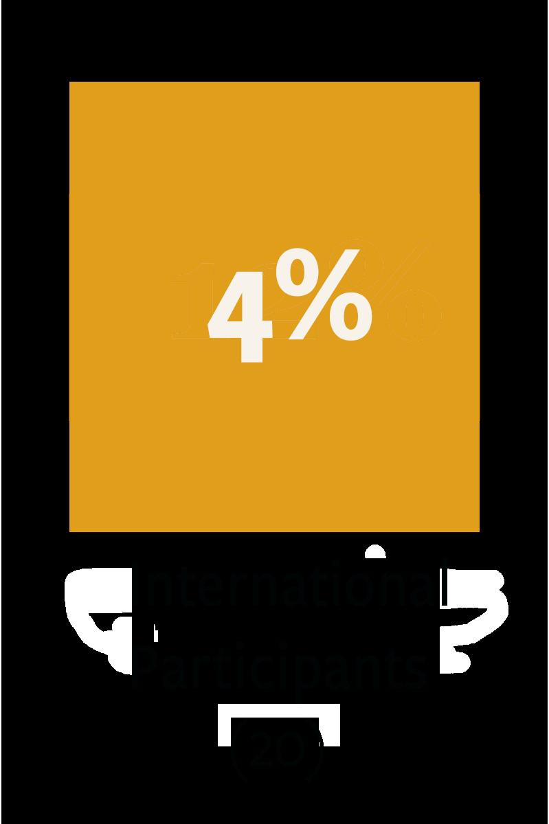 20 International Participants