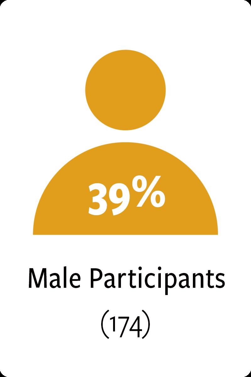 174 male participants