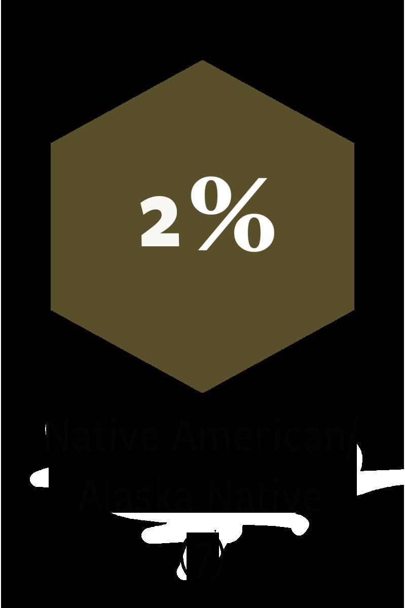 7 Native American/Alaska Native participants