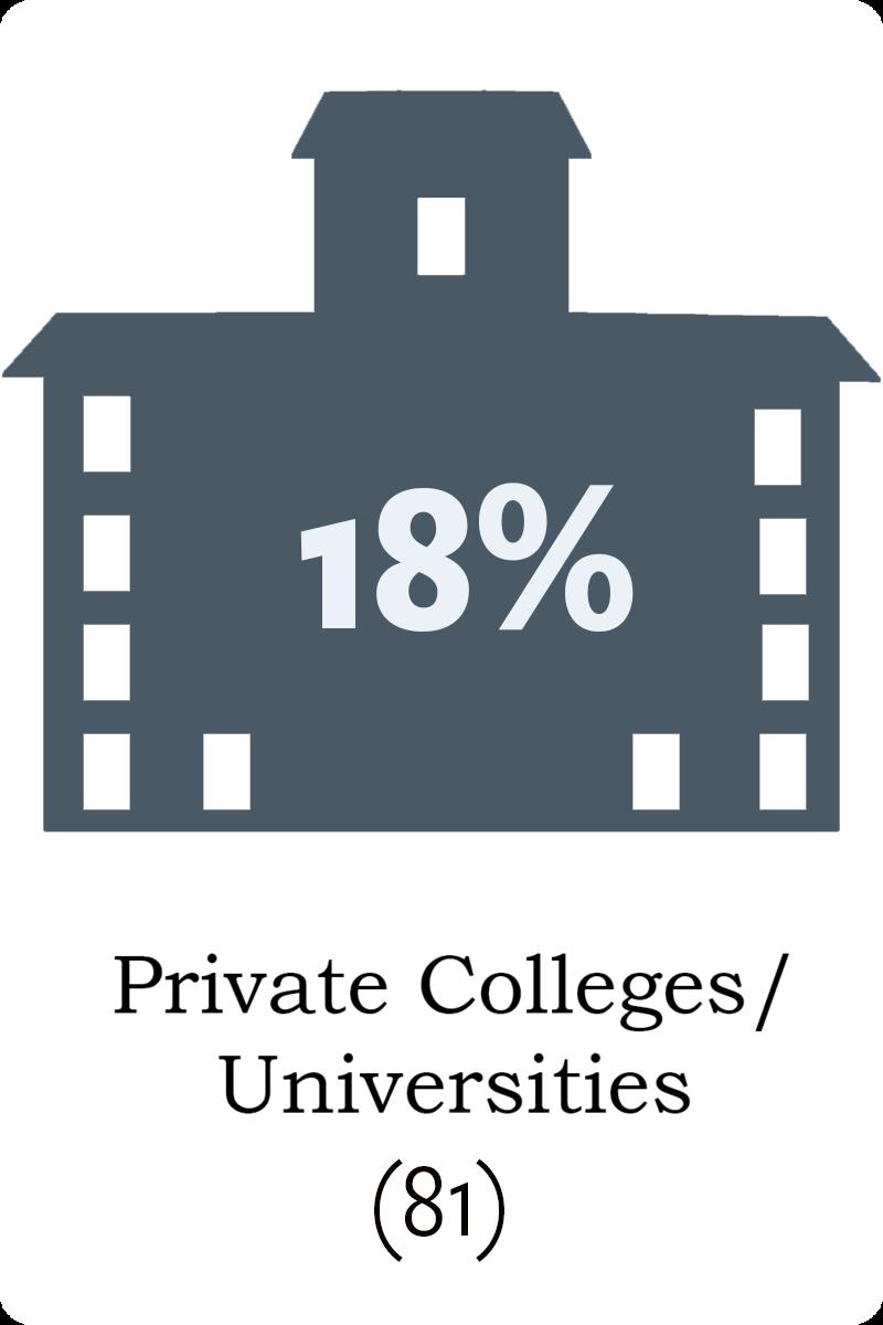 81 private colleges/universities