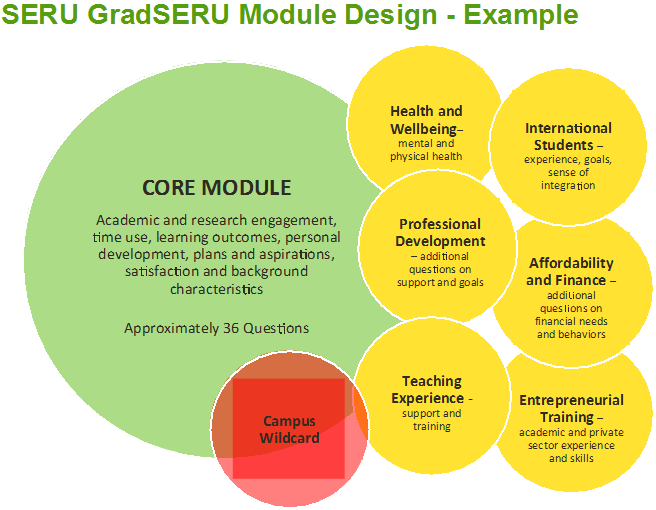Example GradSERU module design, with a core module on the left ,and overlappng modules on the right  (Health and Wellbeing; Professional Development; Teaching Experience; International Students; Affordability and Finance; Entrepreneurial Training)