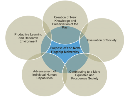 1. creation of new knowledge/preserving the past; 2. Evaluation of society; 3. Contributing to more equitable/prosperous society; 4 Advancement-human capabilities; 5. Productive learning/research environment
