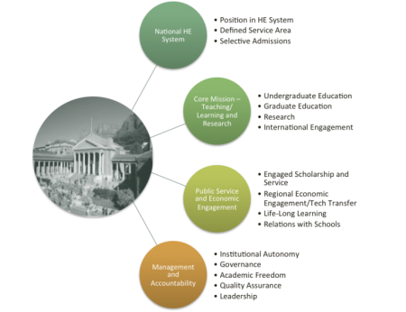 Image of university building and 4 policy/practice areas: 1.National Higher Ed system 2.Core Mission-Teaching/Learning/Research 3. Public Service 4. Management/Accountability