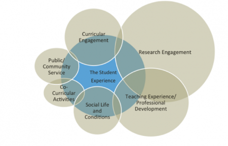 1.Research Engagement 2.Teaching/Professional Development 3. Curricular Engagement 4. Social Life/Conditions 5. Public service 6. Co-curricular activities