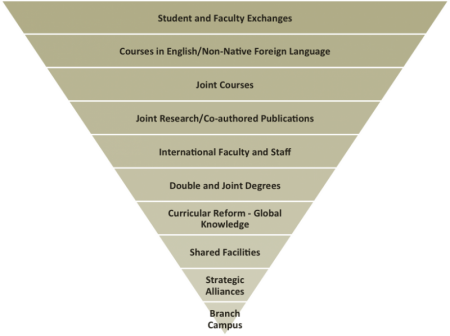 Student/Faculty exchanges; English/foreign language courses; Joint courses; Joint research/pubs; International faculty/staff; Joint degrees; curricular reform; shared/strategic alliances; branch