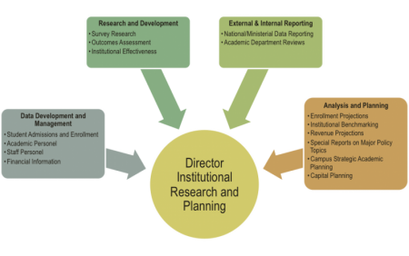 Four areas feed into Director Institutional Research/Planning: 1.Data Development/Management 2. R&D 3. External/Internal reporting 4. Analysis/Planning