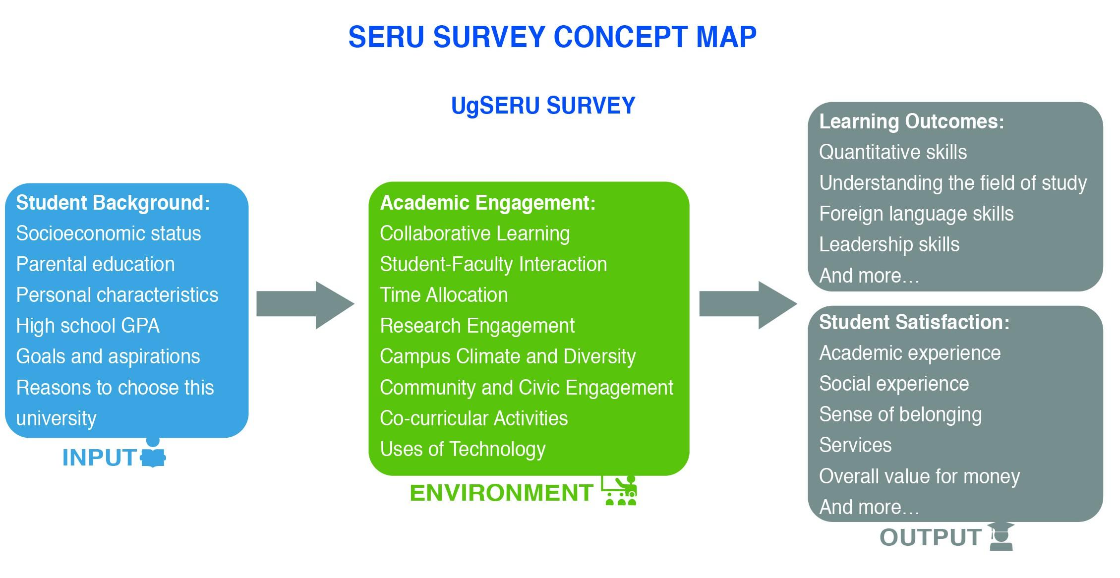 Ugseru Survey Design Center For Studies In Higher Education